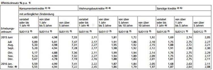 Zinssätze für das Neugeschäft der deutschen Banken (MFIs) *)