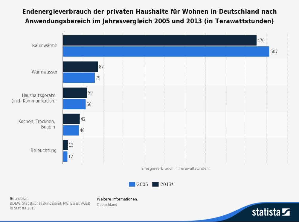 Quelle: statista.de