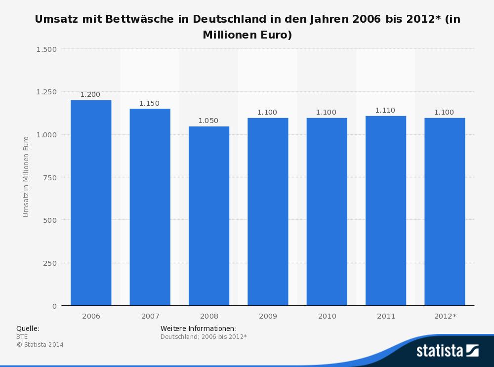 Umsatz mit Bettwäsche 2006- 2012 (statista.de)