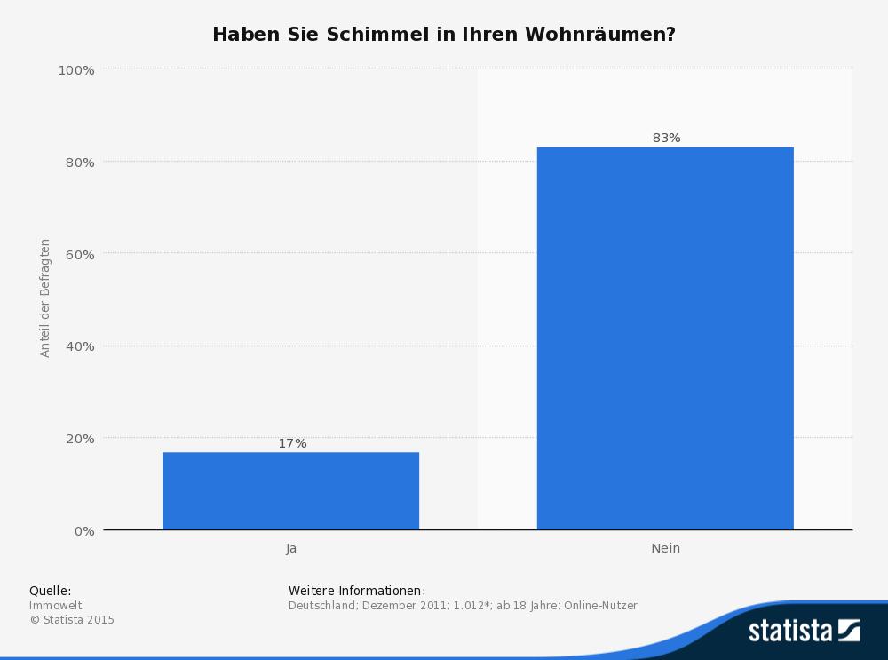Schimmel in Deutschland