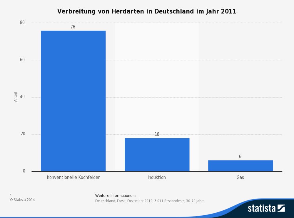 Herdarten  in Deutschland 2011